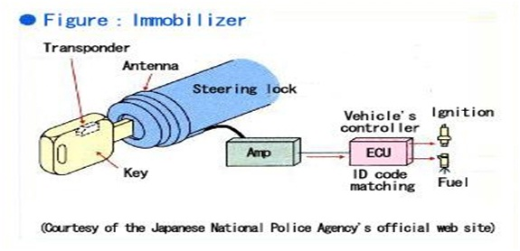 Mengenal Kunci Immobilizer pada mobil